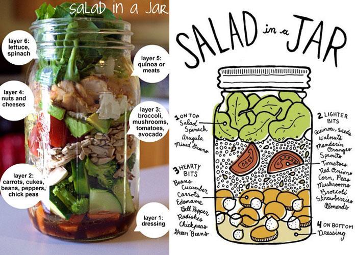 健康飲食新趨勢,自己做罐裝沙拉 1