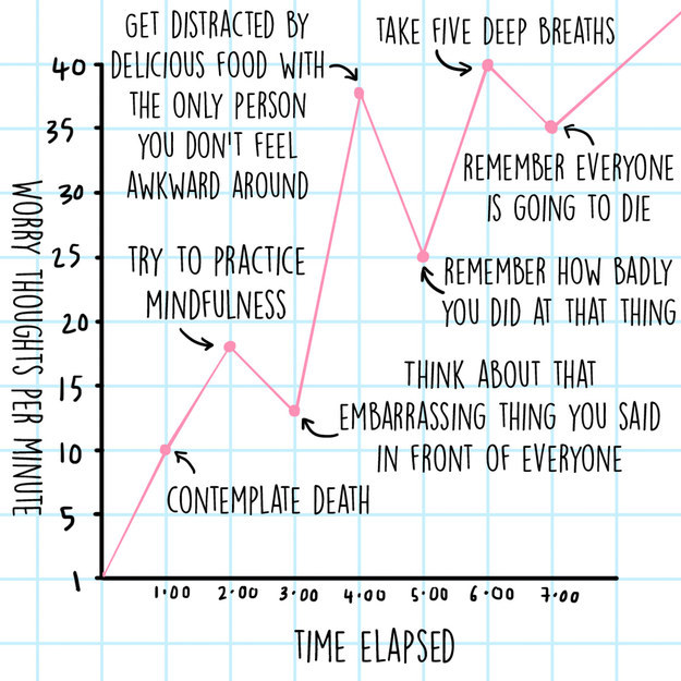 12 Charts That Are Way Too Real For People Who Worry Constantly 4