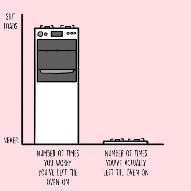 12 Charts That Are Way Too Real For People Who Worry Constantly 5