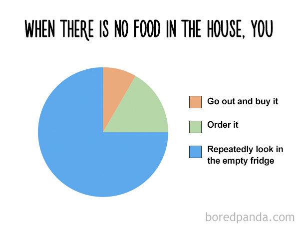 funny-food-charts 12