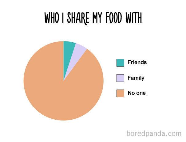 funny-food-charts 16