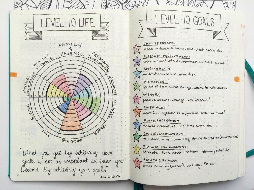 Bullet Journal:提升工作效率與記錄完整生活的神奇筆記法 6